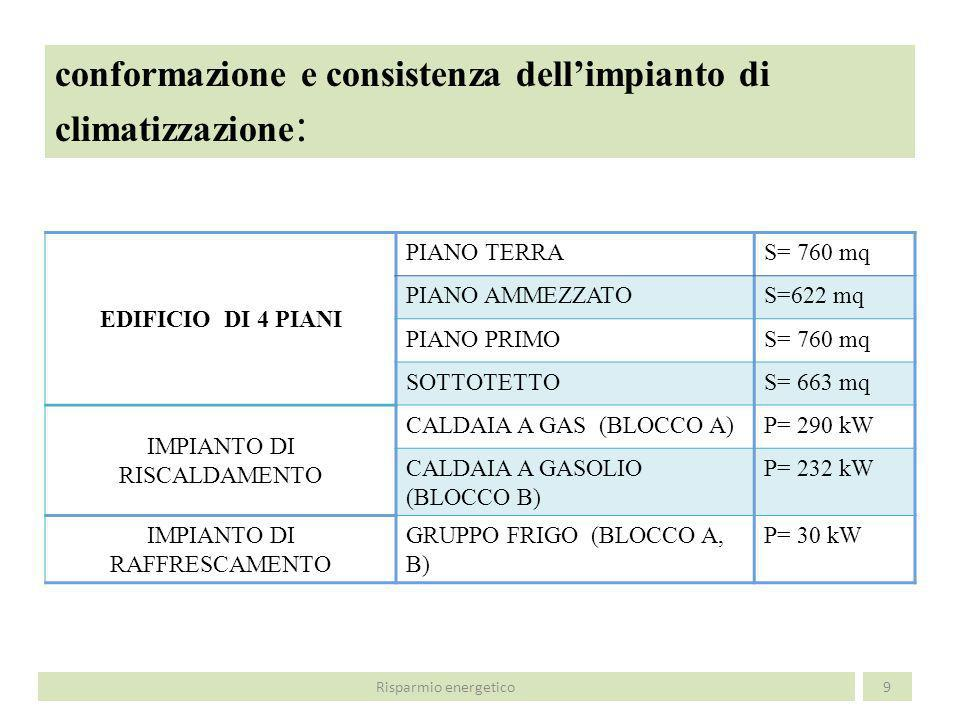 conformazione e consistenza dell'impianto di climatizzazione: