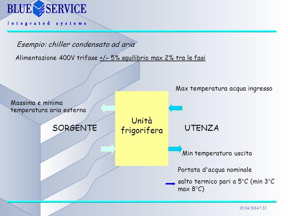 Unità frigorifera SORGENTE UTENZA Esempio: chiller condensato ad aria