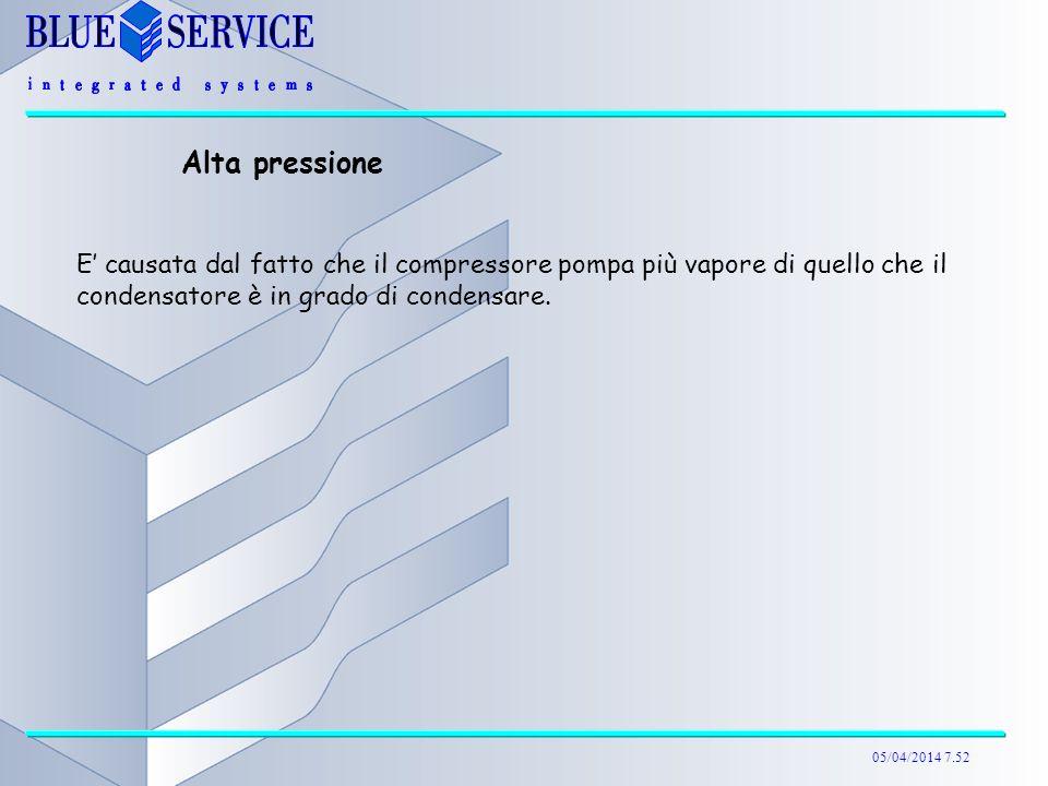 Alta pressione E' causata dal fatto che il compressore pompa più vapore di quello che il condensatore è in grado di condensare.