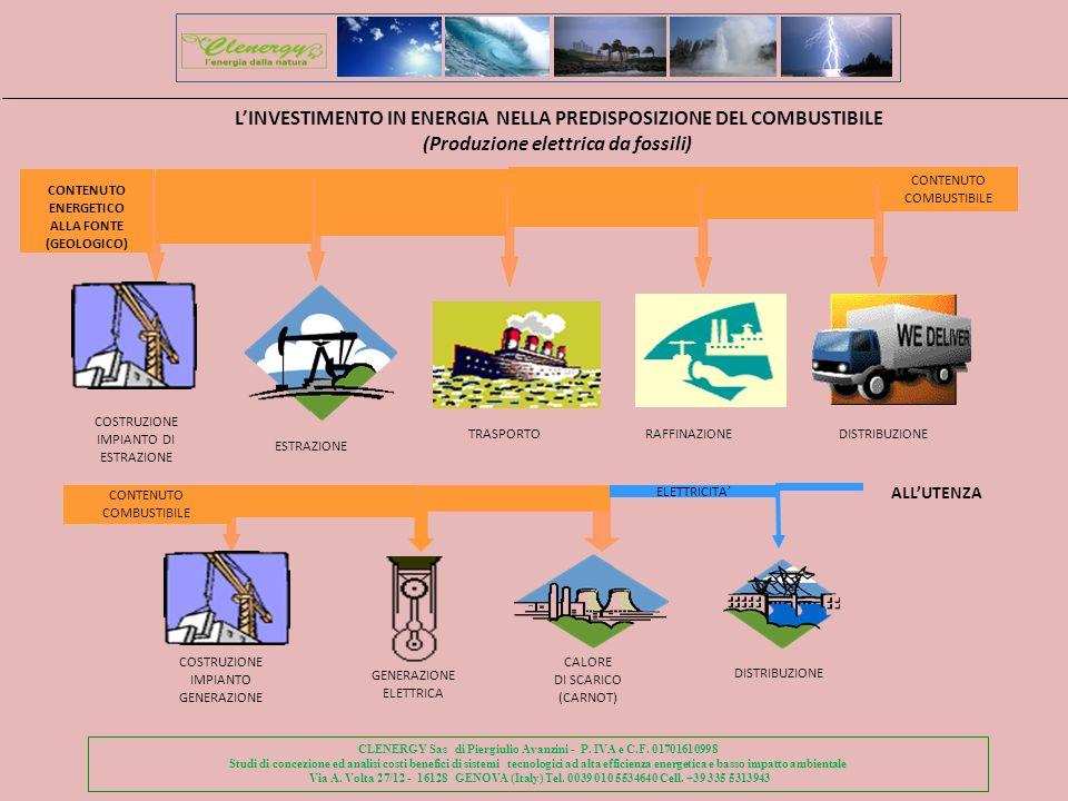 L'INVESTIMENTO IN ENERGIA NELLA PREDISPOSIZIONE DEL COMBUSTIBILE