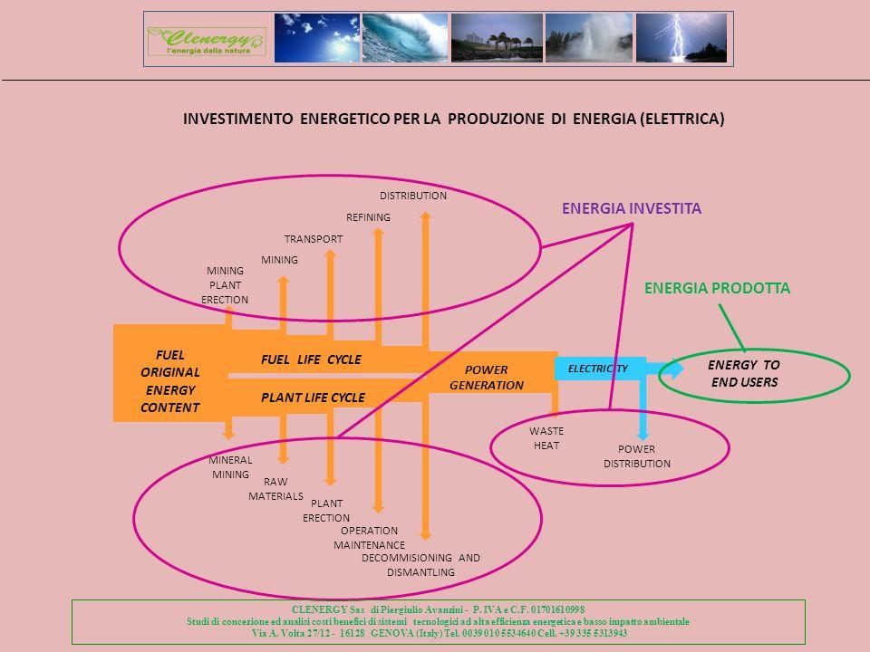INVESTIMENTO ENERGETICO PER LA PRODUZIONE DI ENERGIA (ELETTRICA)