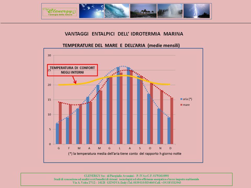 VANTAGGI ENTALPICI DELL' IDROTERMIA MARINA