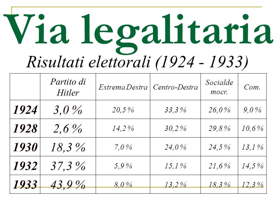 Risultati elettorali (1924 - 1933)