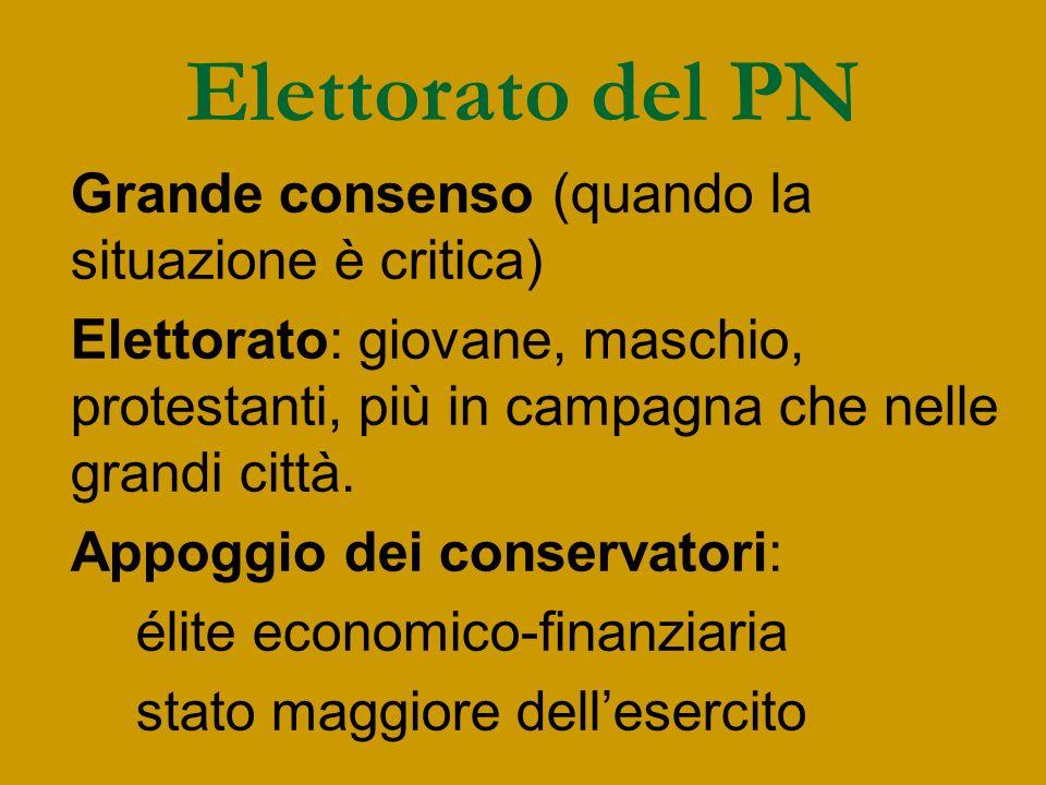 Elettorato del PN Grande consenso (quando la situazione è critica)
