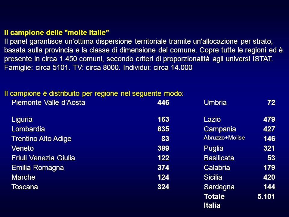 Il campione delle molte Italie