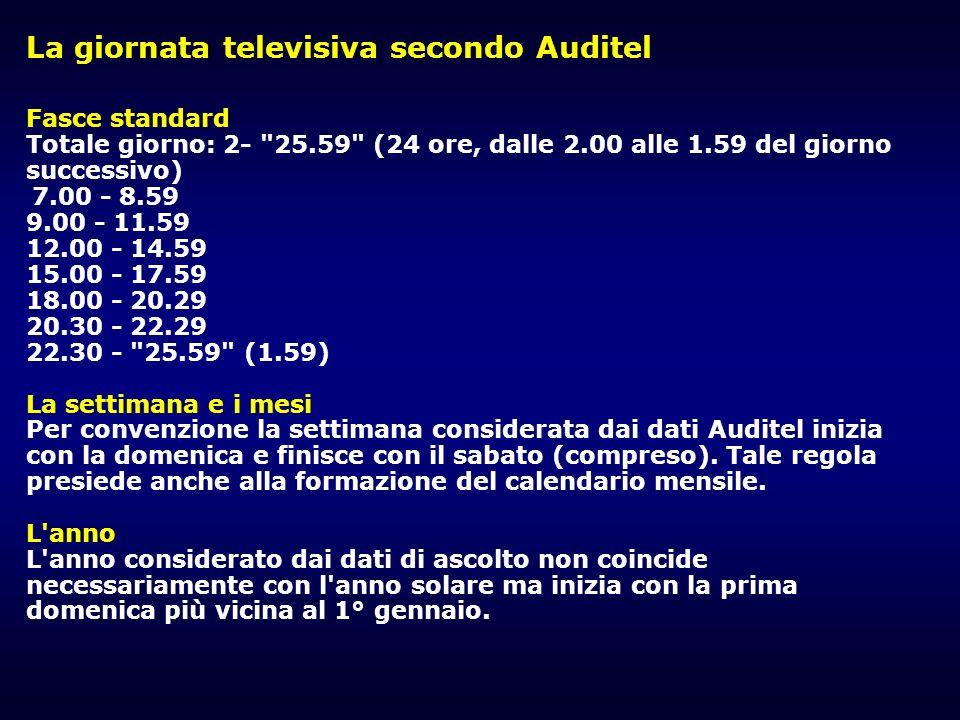La giornata televisiva secondo Auditel