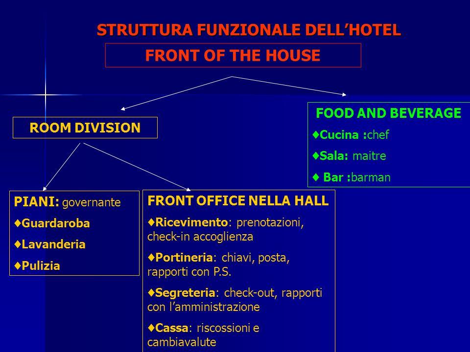 STRUTTURA FUNZIONALE DELL'HOTEL