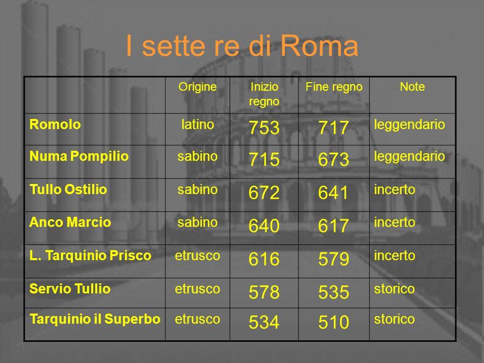 I sette re di Roma Origine. Inizio regno. Fine regno. Note. Romolo. latino. 753. 717. leggendario.