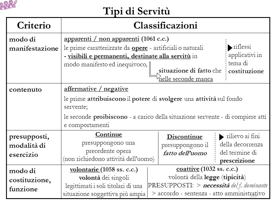 Tipi di Servitù Criterio Classificazioni modo di manifestazione