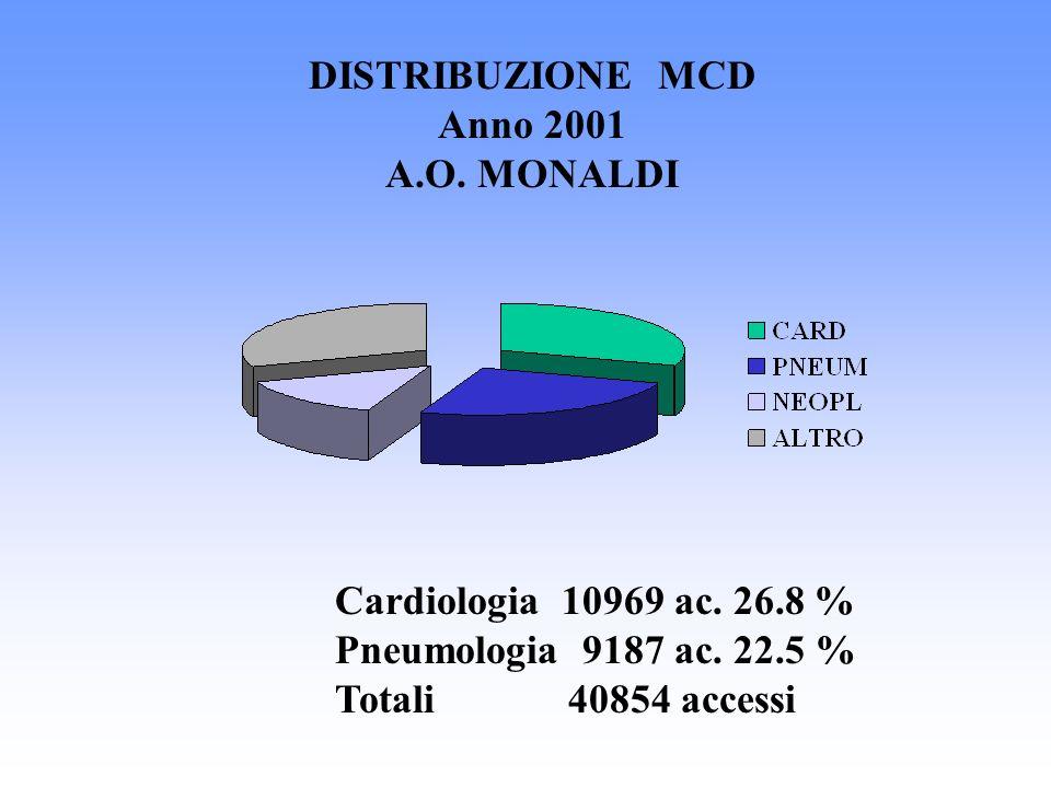 DISTRIBUZIONE MCD Anno 2001. A.O. MONALDI. Cardiologia 10969 ac. 26.8 % Pneumologia 9187 ac. 22.5 %