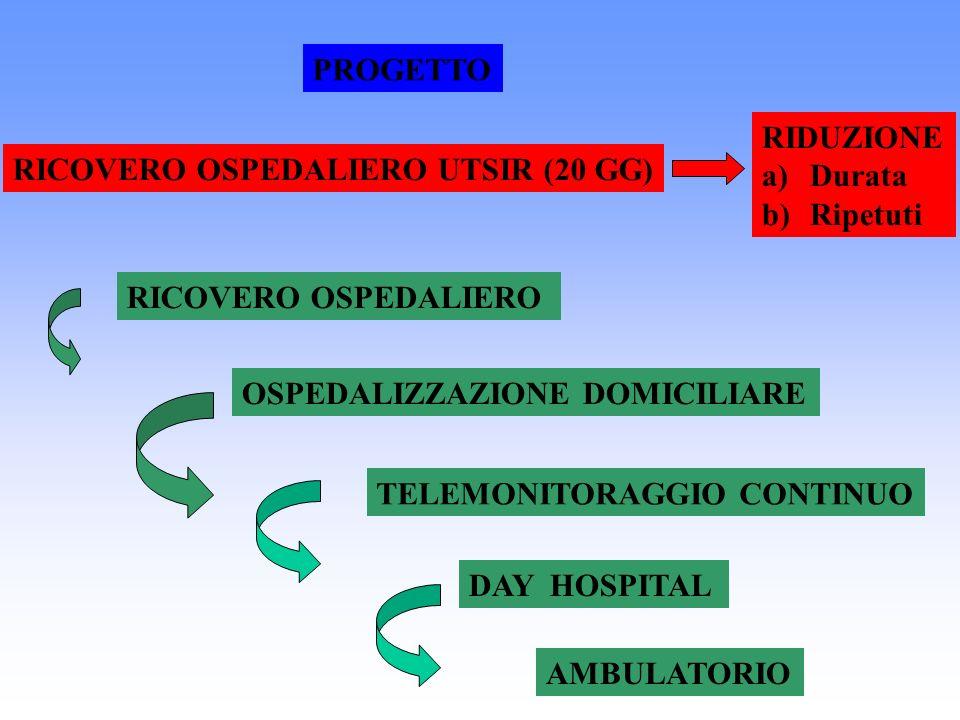 PROGETTO RIDUZIONE. Durata. Ripetuti. RICOVERO OSPEDALIERO UTSIR (20 GG) RICOVERO OSPEDALIERO. OSPEDALIZZAZIONE DOMICILIARE.