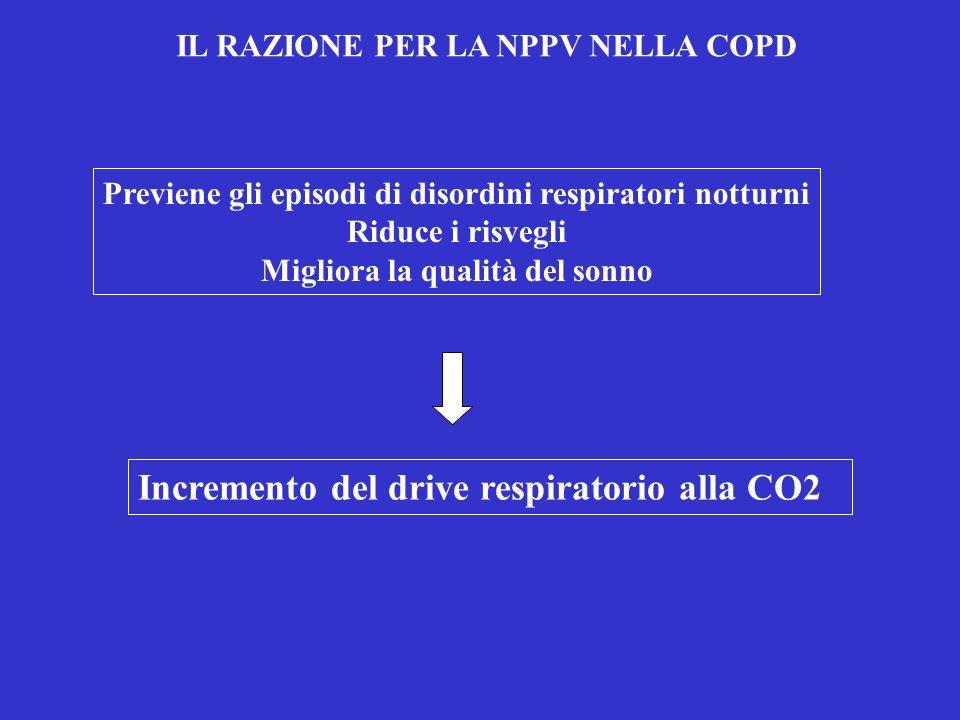 Incremento del drive respiratorio alla CO2