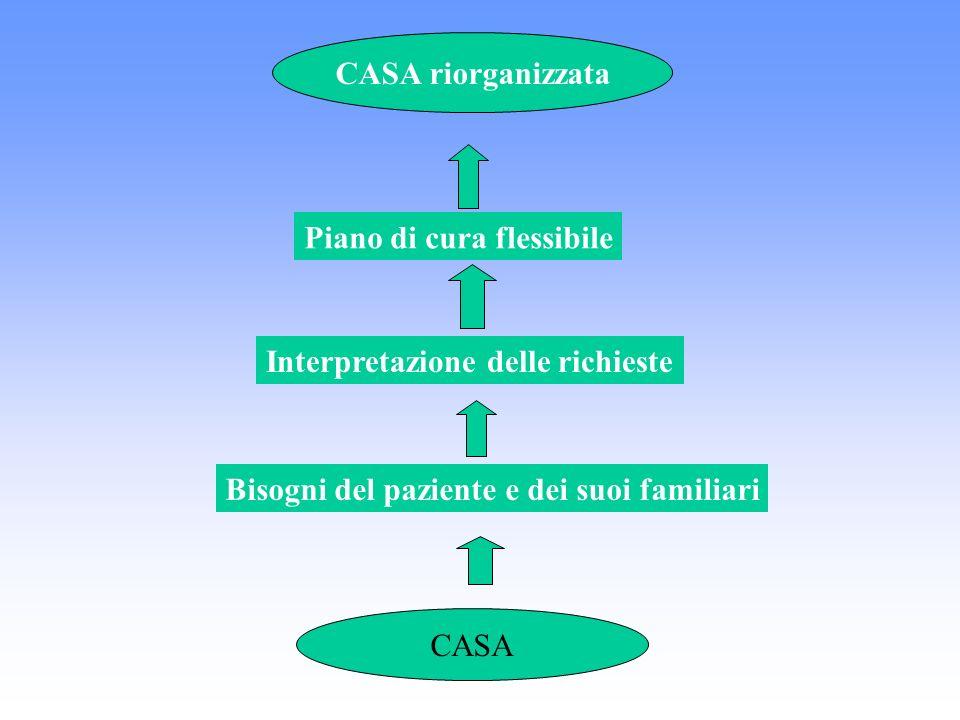 CASA riorganizzata Piano di cura flessibile. Interpretazione delle richieste. Bisogni del paziente e dei suoi familiari.