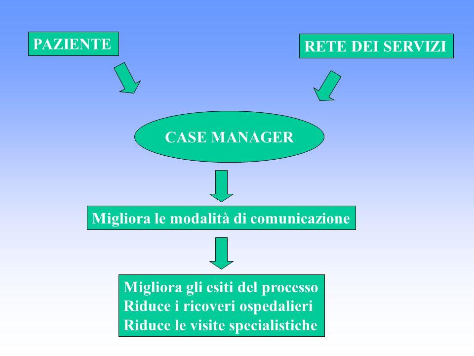 PAZIENTE RETE DEI SERVIZI. CASE MANAGER. Migliora le modalità di comunicazione. Migliora gli esiti del processo.