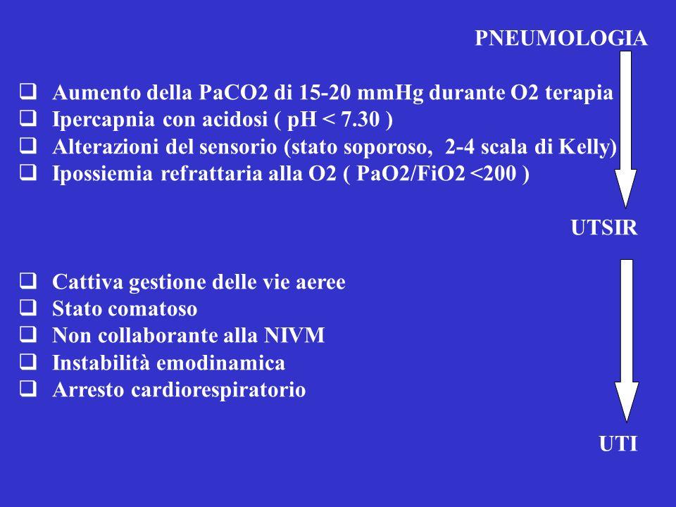 PNEUMOLOGIA Aumento della PaCO2 di 15-20 mmHg durante O2 terapia. Ipercapnia con acidosi ( pH < 7.30 )
