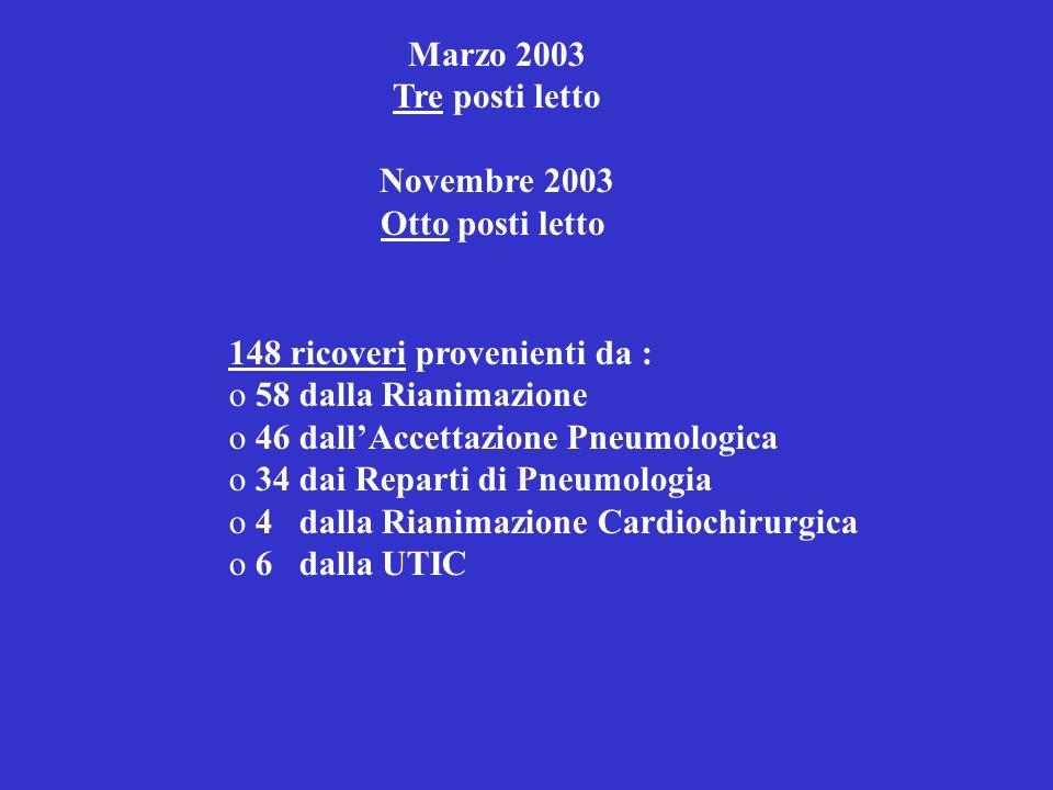 Marzo 2003 Tre posti letto. Novembre 2003. Otto posti letto. 148 ricoveri provenienti da : 58 dalla Rianimazione.