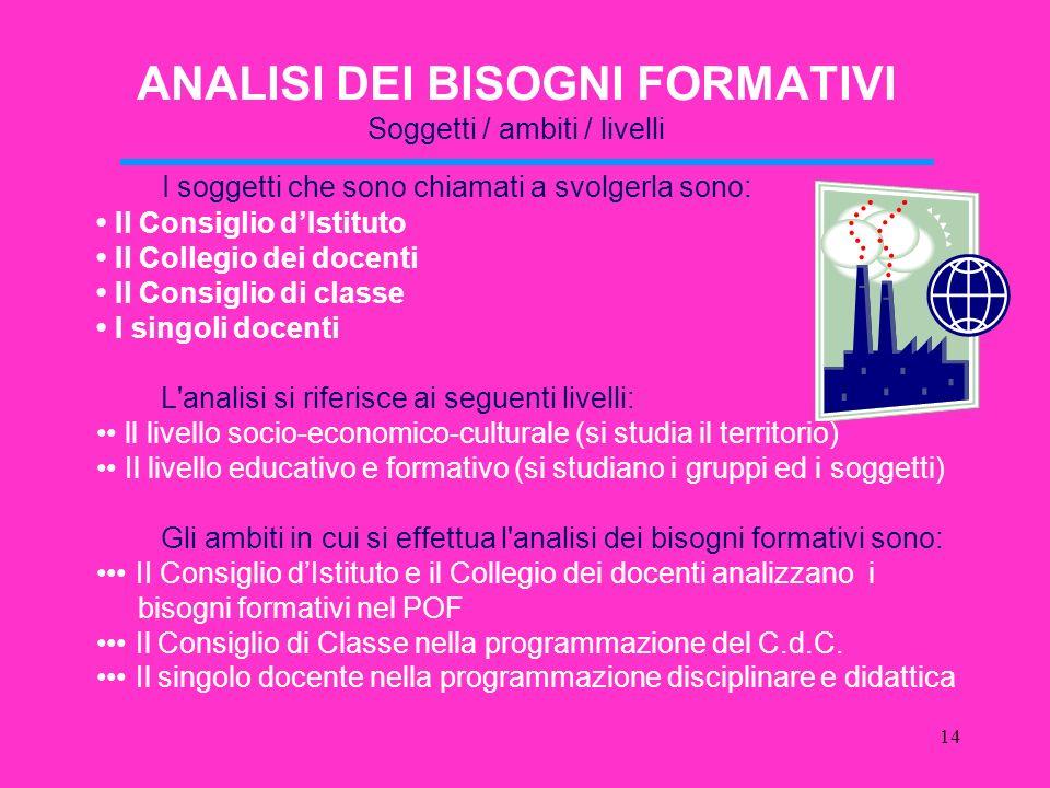 ANALISI DEI BISOGNI FORMATIVI Soggetti / ambiti / livelli