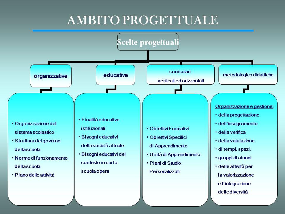 AMBITO PROGETTUALE