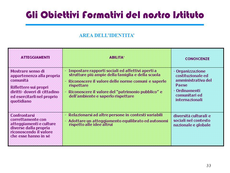 Gli Obiettivi Formativi del nostro Istituto