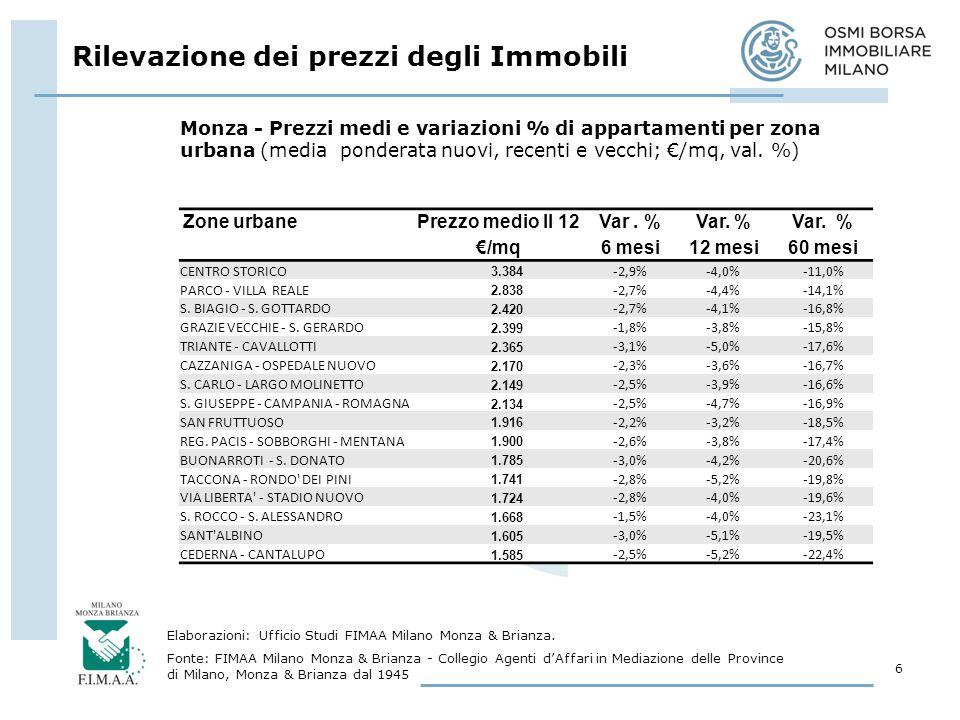 Rilevazione dei prezzi degli Immobili
