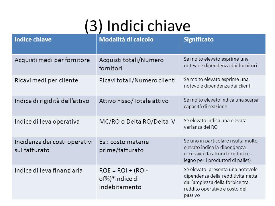 (3) Indici chiave Indice chiave Modalità di calcolo Significato