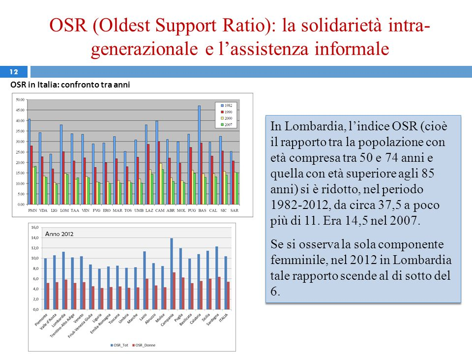OSR (Oldest Support Ratio): la solidarietà intra-generazionale e l'assistenza informale