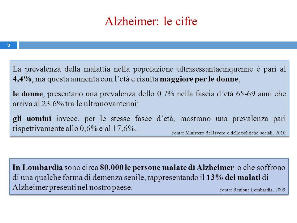 Alzheimer: le cifre