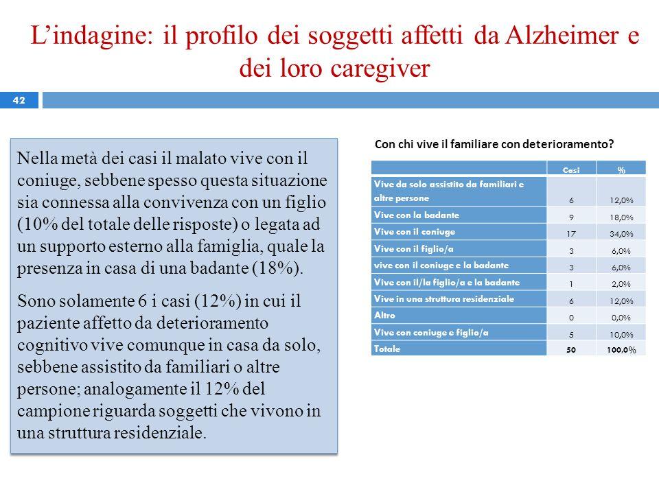 L'indagine: il profilo dei soggetti affetti da Alzheimer e dei loro caregiver