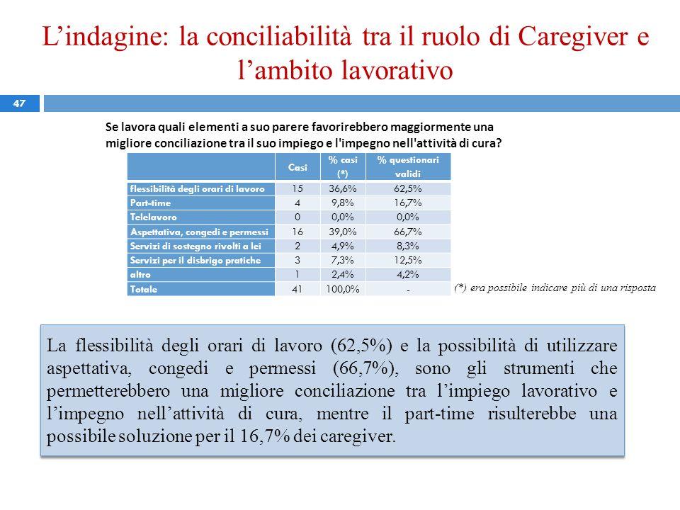 L'indagine: la conciliabilità tra il ruolo di Caregiver e l'ambito lavorativo