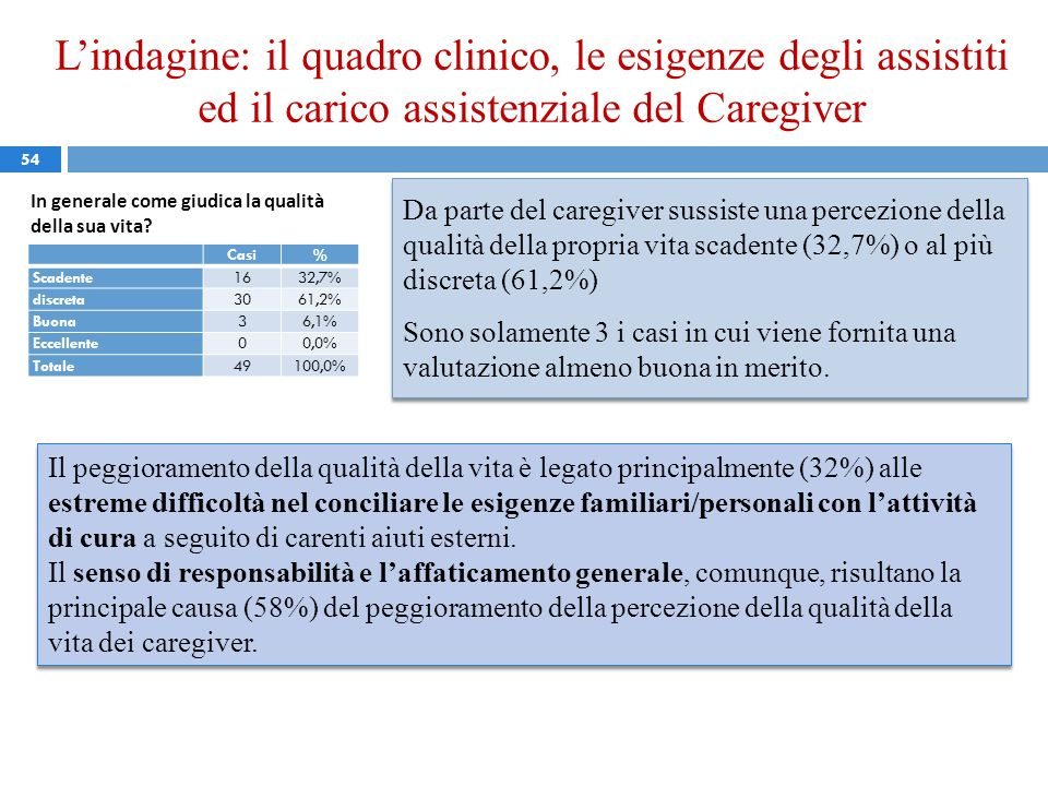 L'indagine: il quadro clinico, le esigenze degli assistiti ed il carico assistenziale del Caregiver