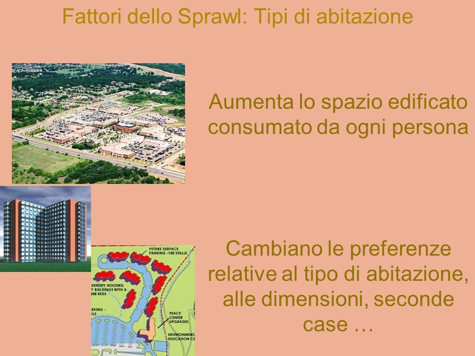 Fattori dello Sprawl: Tipi di abitazione