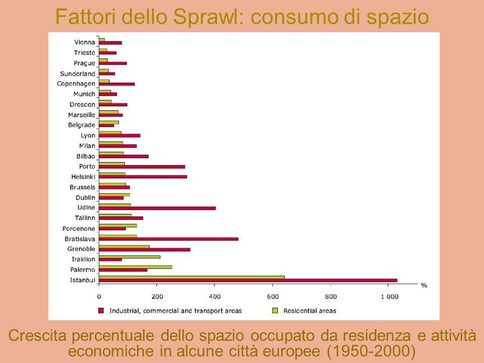 Fattori dello Sprawl: consumo di spazio