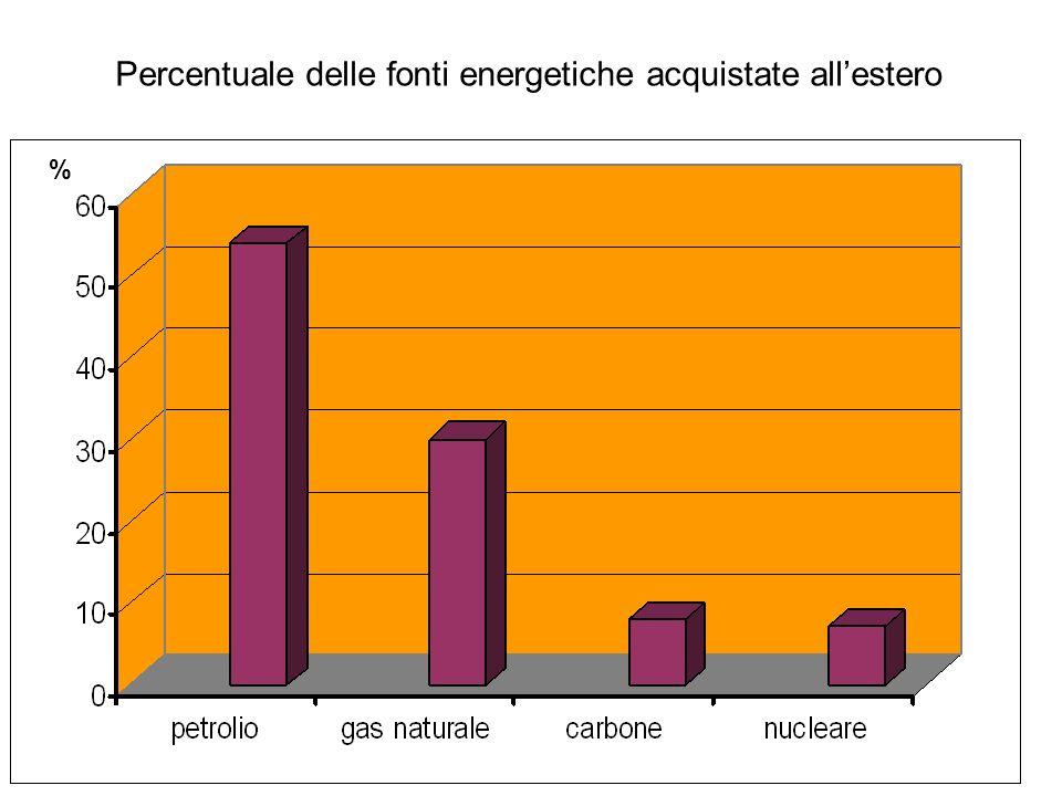 Percentuale delle fonti energetiche acquistate all'estero