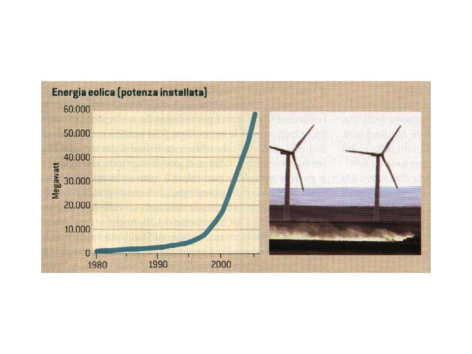 L'energia eolica è cresciuta a un ritmo appena inferiore a quello del solare.