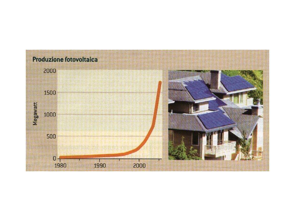 La produzione di celle fotovoltaiche è aumentata di più del 25% all'anno nell'ultimo decenniio e del 45% nel 2005.