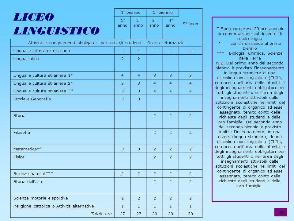 LICEO LINGUISTICO PIANO DEGLI STUDI LICEO LINGUISTICO 1° biennio