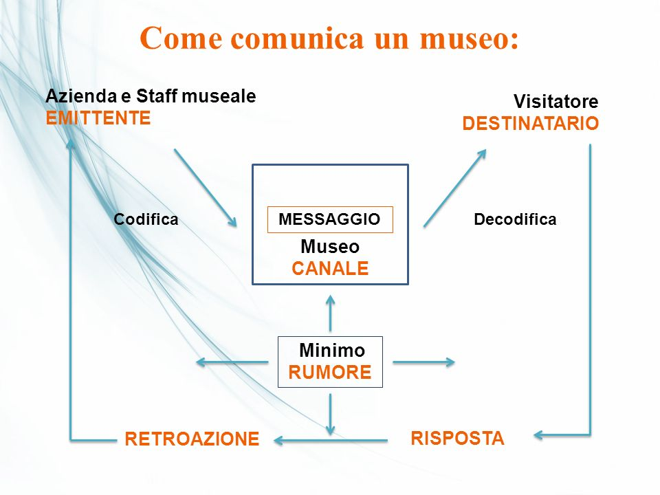 Come comunica un museo: