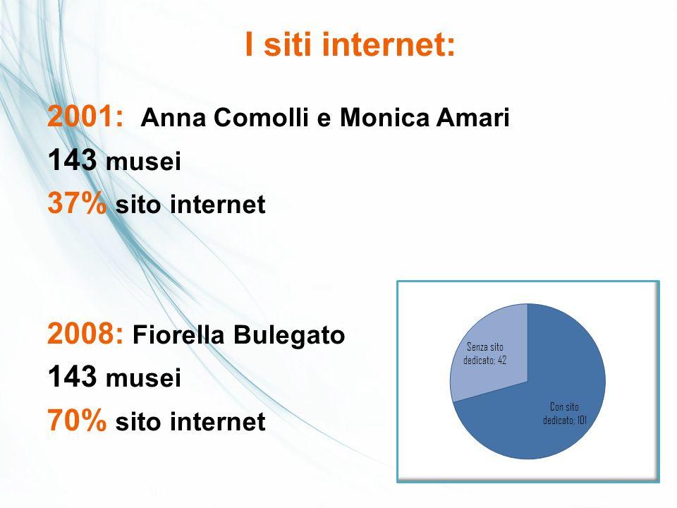 I siti internet: 2001: Anna Comolli e Monica Amari 143 musei 37% sito internet 2008: Fiorella Bulegato 70% sito internet