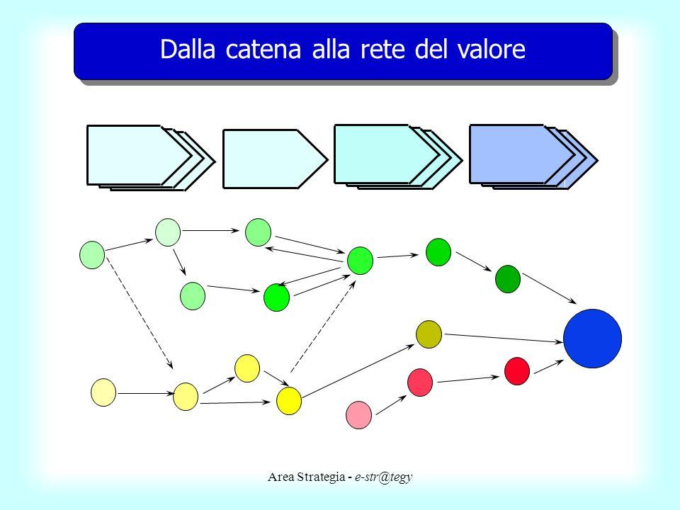 Dalla catena alla rete del valore