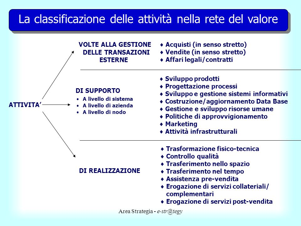 La classificazione delle attività nella rete del valore