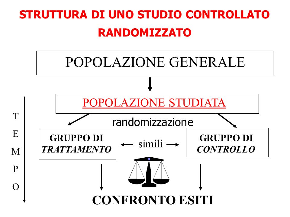 STRUTTURA DI UNO STUDIO CONTROLLATO RANDOMIZZATO
