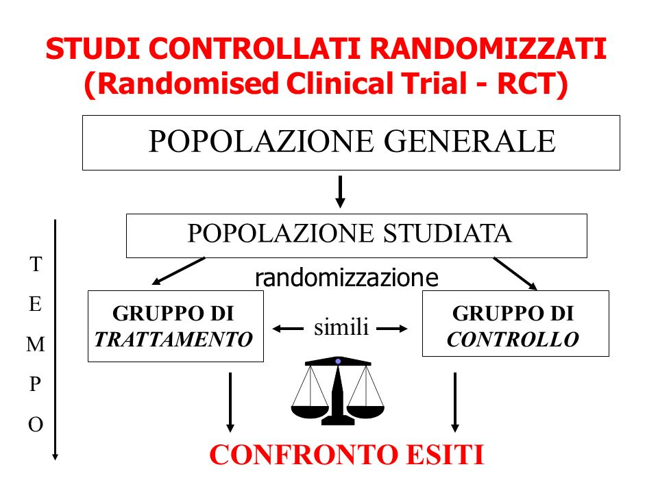 STUDI CONTROLLATI RANDOMIZZATI (Randomised Clinical Trial - RCT)‏