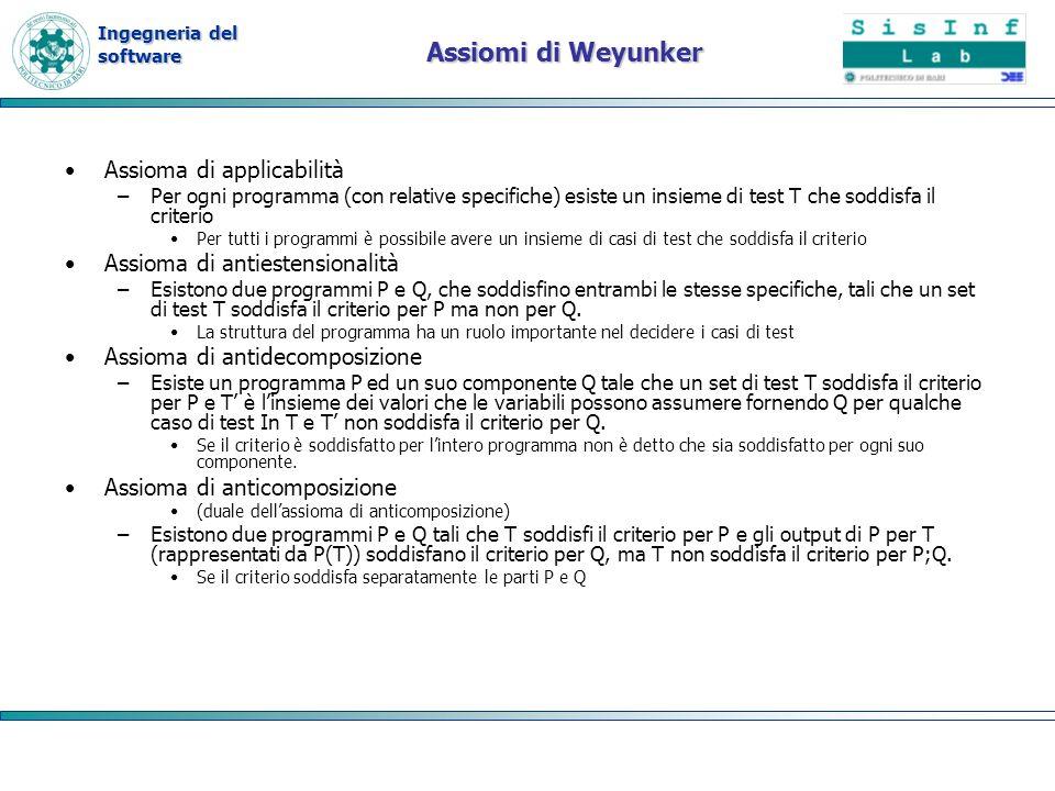 Assiomi di Weyunker Assioma di applicabilità