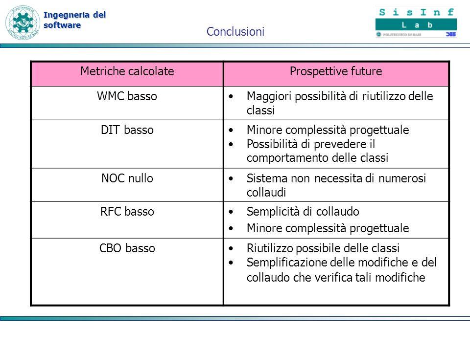 ConclusioniMetriche calcolate. Prospettive future. WMC basso. Maggiori possibilità di riutilizzo delle classi.