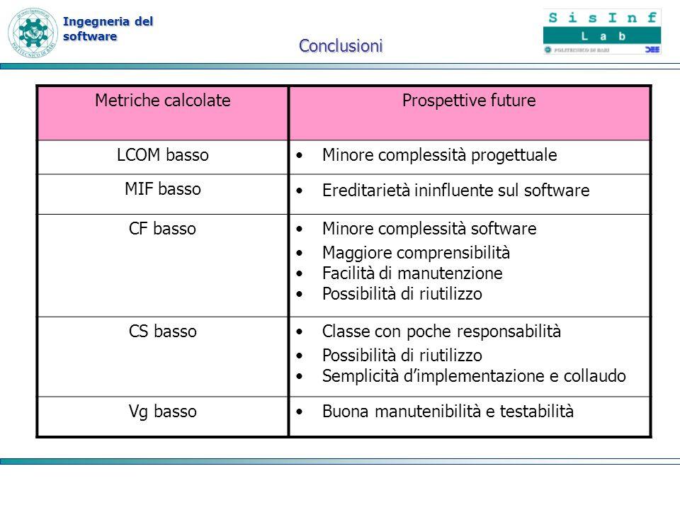 Conclusioni Metriche calcolate. Prospettive future. LCOM basso. Minore complessità progettuale. MIF basso.