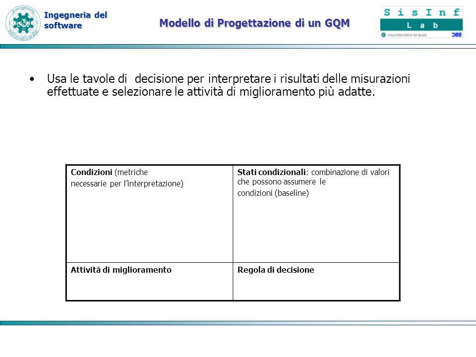 Modello di Progettazione di un GQM