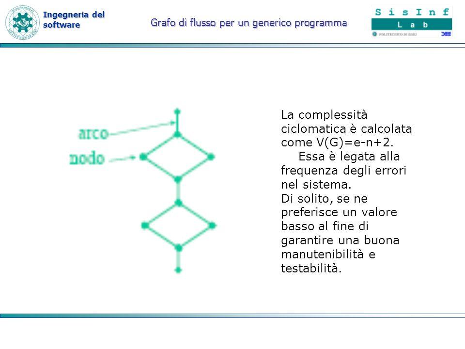 Grafo di flusso per un generico programma