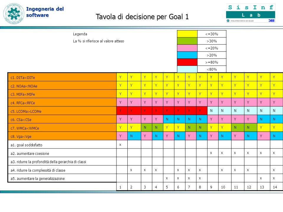 Tavola di decisione per Goal 1