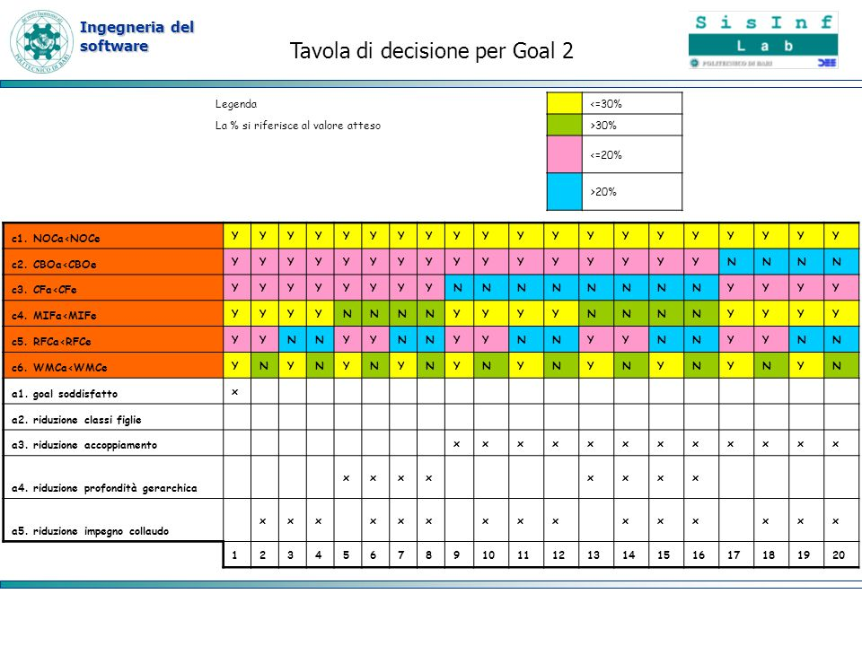 Tavola di decisione per Goal 2