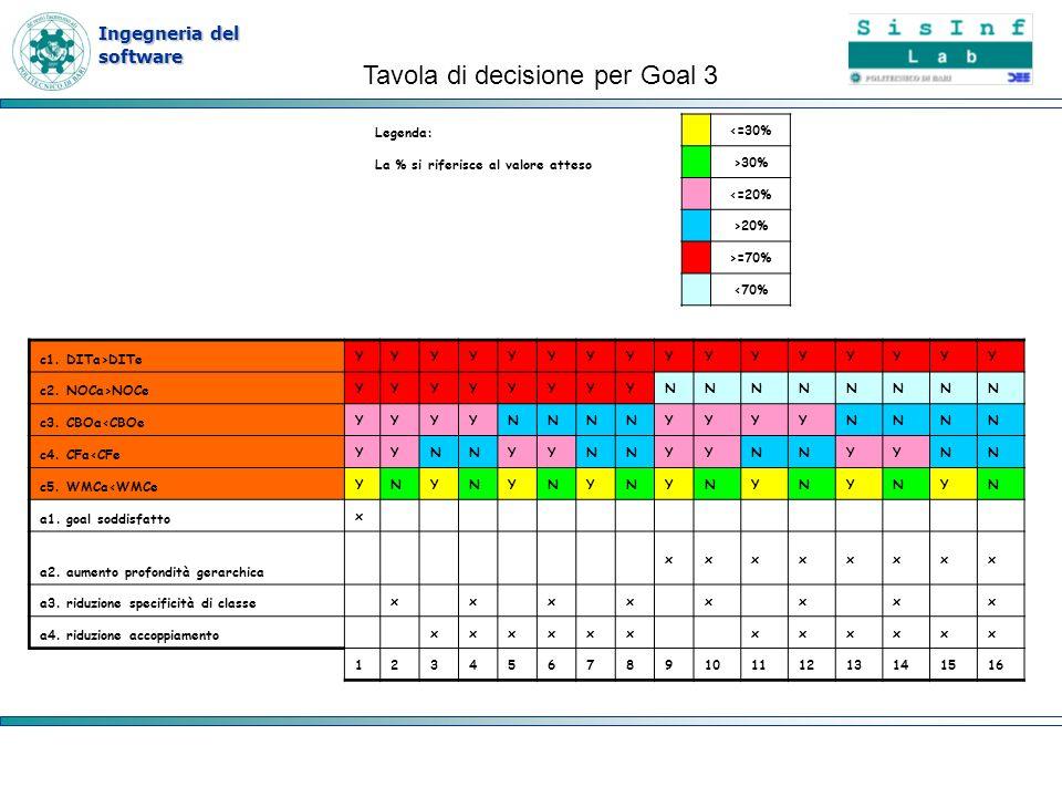 Tavola di decisione per Goal 3